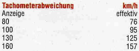 Tachoabweichung.jpg.52f703d81de51263f8497b487cce79eb.jpg