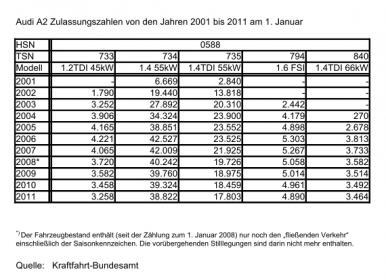 Audi_A2_Zulassungszahlen_SOP-2011.jpg.9670c4555d6187e1648cdc44e8d02621.jpg