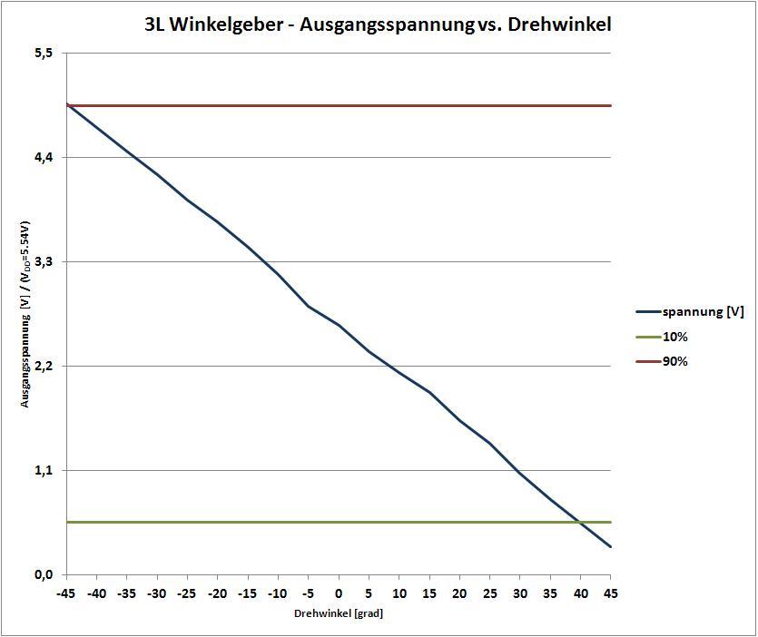 winkelgeber_messung.JPG.613a80bacf80128d464d5af7a3367986.JPG