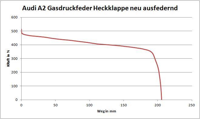 A2_Gasdruckfeder_Heckklappe_ausfedernd.png.18c0f8754e77f72d2398784e9fe6d4ad.png