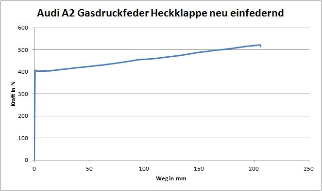 A2_Gasdruckfeder_Heckklappe_einfedernd.png.81a07abd1111b00f738c1cd97a35bb98.png