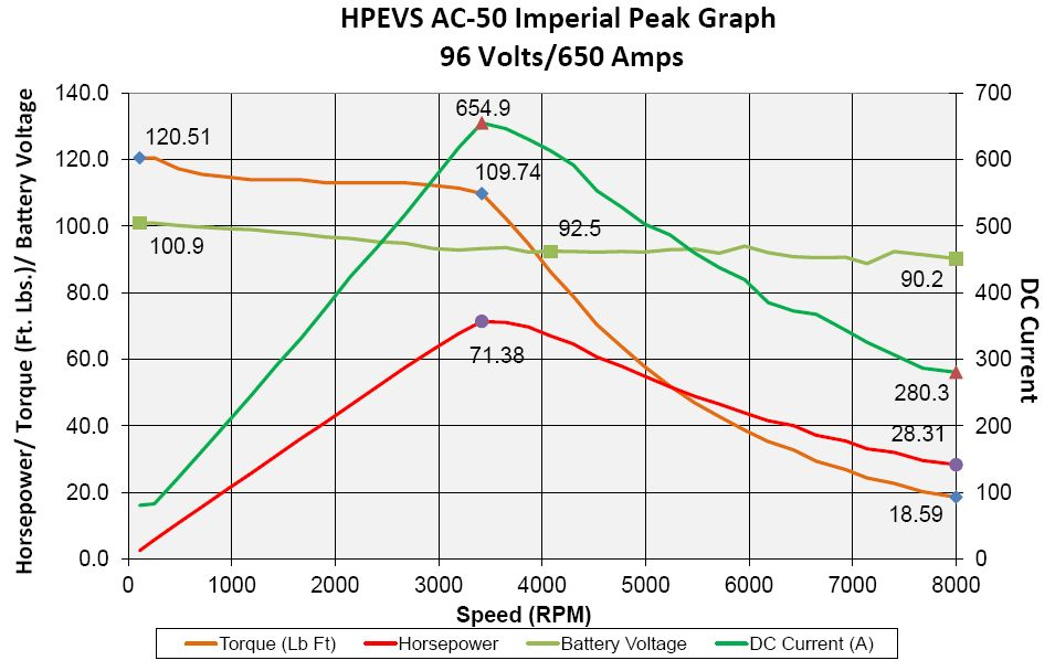 AC-50-96V-Peakwerte.jpg.25606623fa8580894e77076812bf0d9e.jpg