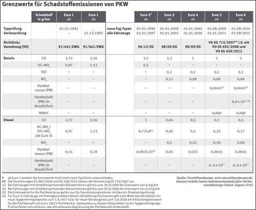 Grenzwerte für Schadstoffemissionen von Pkw.jpg